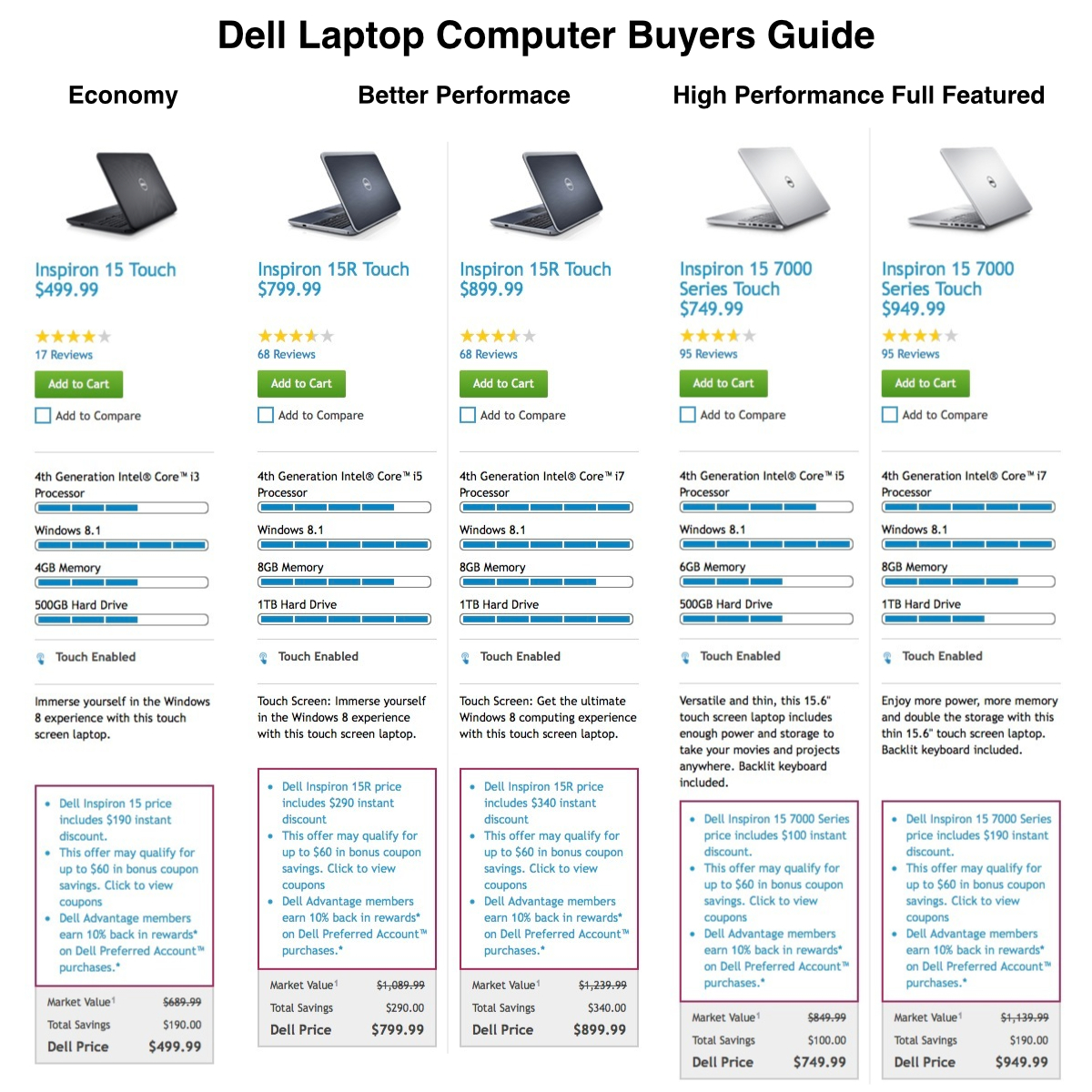 dell desktop models