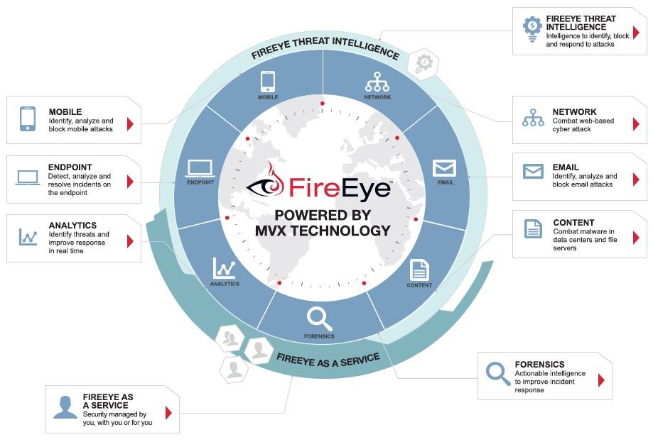 20150725sa-fireeye-security-suite-enterprise-business-information-malware-virus-protection