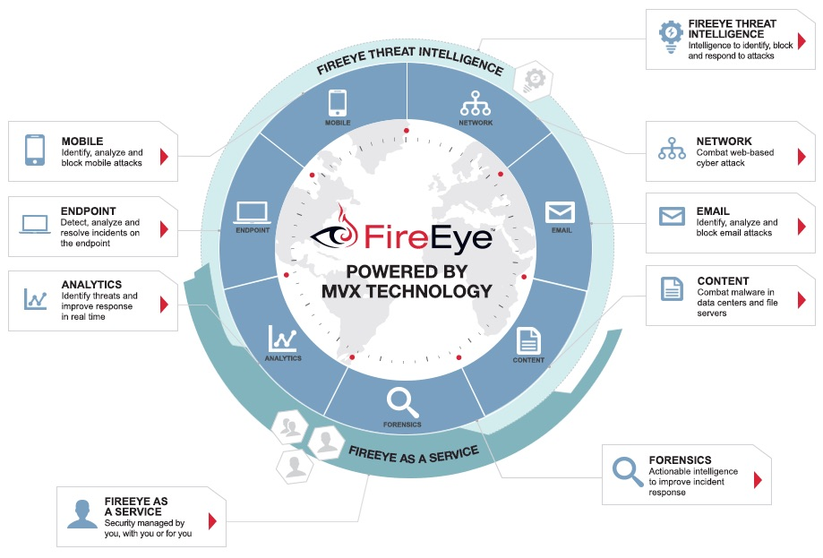 20150725sa-fireeye-security-suite-enterprise-business-information-malware-virus-protection