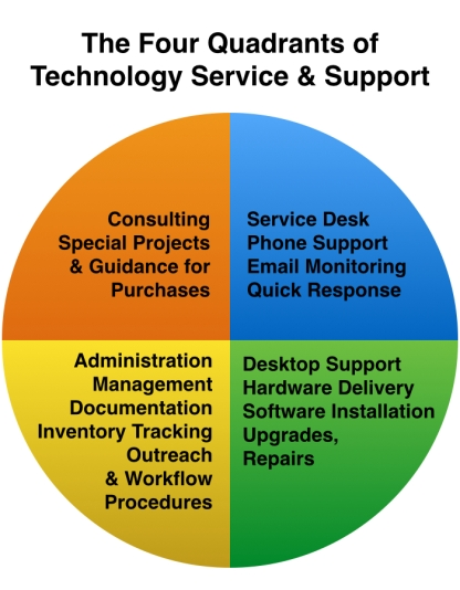 20151015th0132-four-quadrants-of-technology-service-and-support-chart